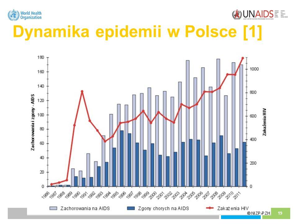 Dynamika epidemii w Polsce [1]